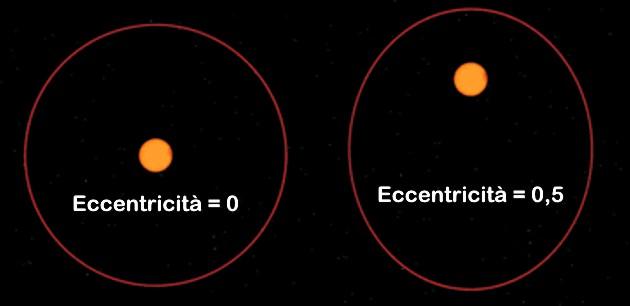 eccentricit%C3%A0-orbitale.jpg